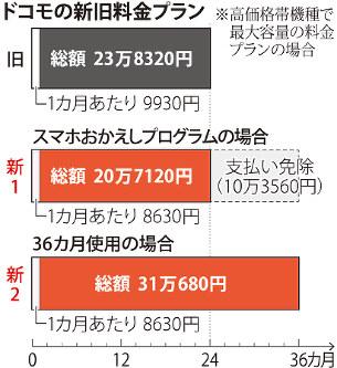 f479c4db02 NTTドコモ:端末、36回払い スマホ新プラン、下取りで割引も - 毎日新聞