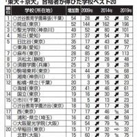 「東大+京大」合格者が伸びたベスト20校