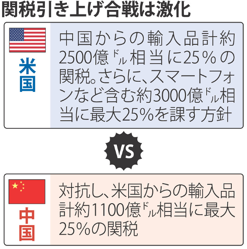 輸入 関税