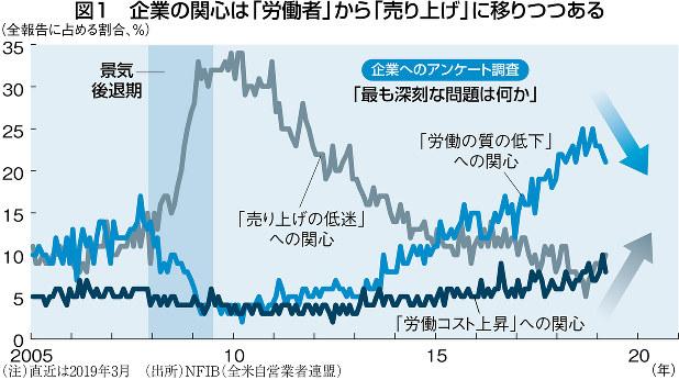 (注)直近は2019年3月 (出所)NFIB(全米自営業者連盟)