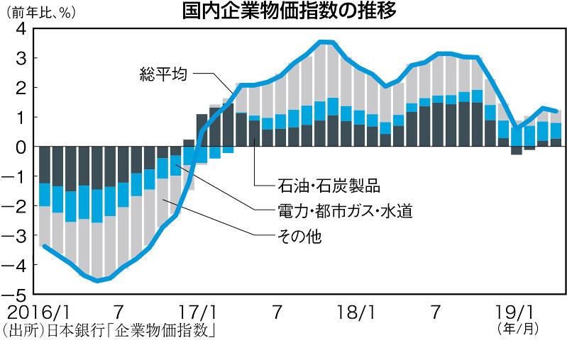 (出所)日本銀行「企業物価指数」