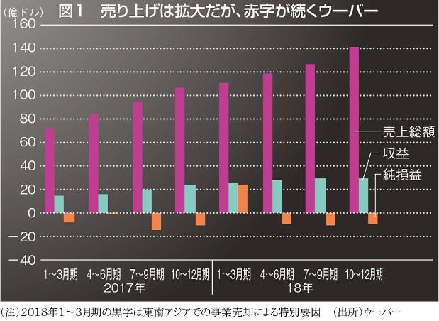 図1 売り上げは拡大だが、赤字が続くウーバー