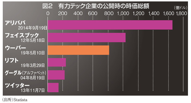 図2 有力テック企業の公開時の時価総額