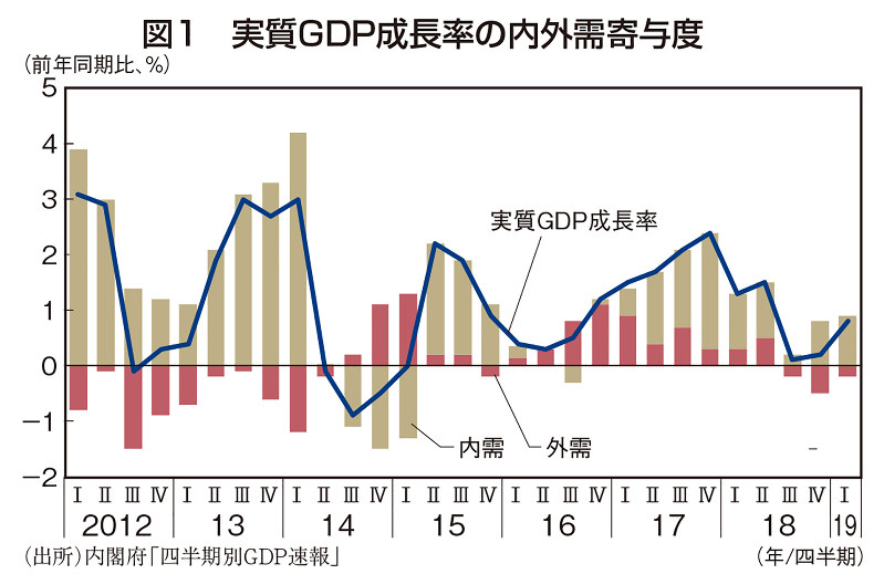 図1 実質GDP成長率の内外需寄与度