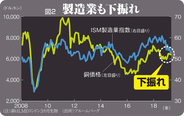 (注)銅はLMEロンドン3カ月先物(出所)Bloomberg