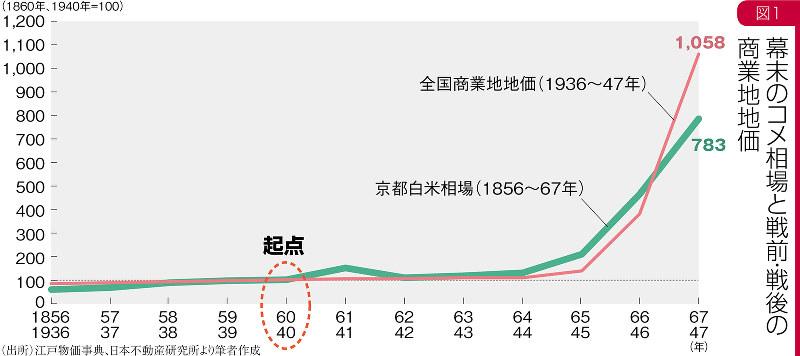 (出所)江戸物価事典、日本不動産研究所より筆者作成