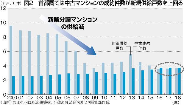 (出所)東日本不動産流通機構、不動産経済研究所より編集部作成