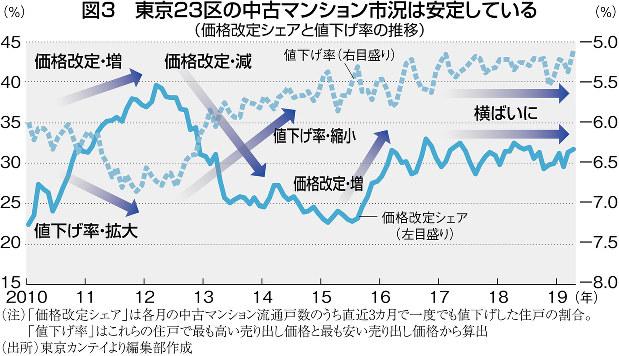 (注)「価格改定シェア」は各月の中古マンション流通戸数のうち直近3ヵ月で一度でも値下げした住戸の割合。「値下げ率」はこれらの住戸で最も高い売り出し価格と最も安い売り出し価格から算出 (出所)東京カンテイより編集部作成
