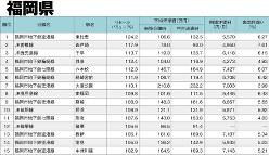 データ提供:東京カンテイ