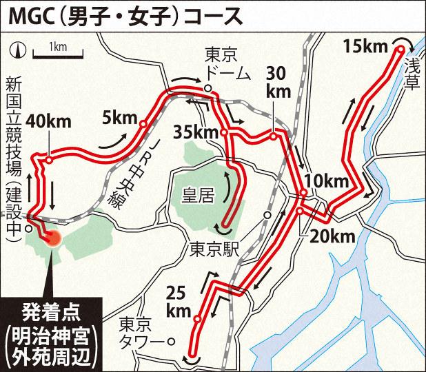 mgc コース 詳細