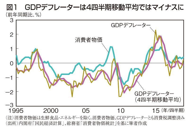 図1 GDPデフレーターは4四半期移動平均ではマイナスに