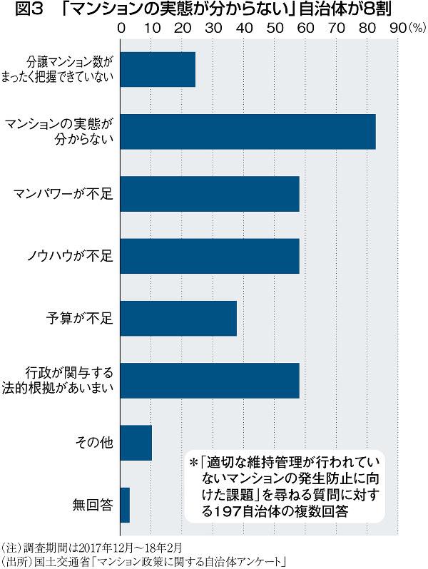 (注)調査期間は2017年12月~18年2月(出所)国土交通省「マンション政策に関する自治体アンケート」