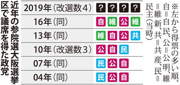 参議院 選挙 大阪 選挙 区