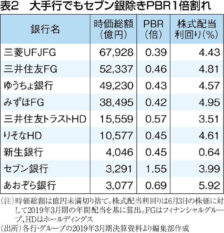 (注)時価総額は億円未満切り捨て。株式配当利回りは6月3日の株価に対して、2019年3月期の年間配当を基に算出。FGはフィナンシャルグループ、HDはホールディングス(出所)各行・グループの2019年3月期決算資料より編集部作成