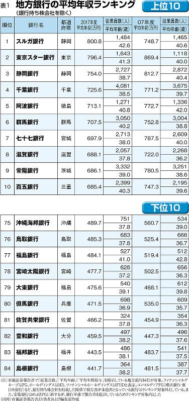 (注)有価証券報告書で「従業員数」「平均年齢」「平均年間給与」を開示している地方銀行84行が対象。フィナンシャルグループはFG、ホールディングスはHD、フィナンシャルホールディングスはFHDと表記。コンコルディアFG(横浜銀行・東日本銀行)など、銀行持ち株会社を結成した関係で報告書が未提出となっている銀行はランキング対象外としている。また、常陽銀行はめぶきFGに属するが、銀行単体で報告書を提出しているためランキング対象内とした(出所)有価証券報告書より筆者および編集部作成