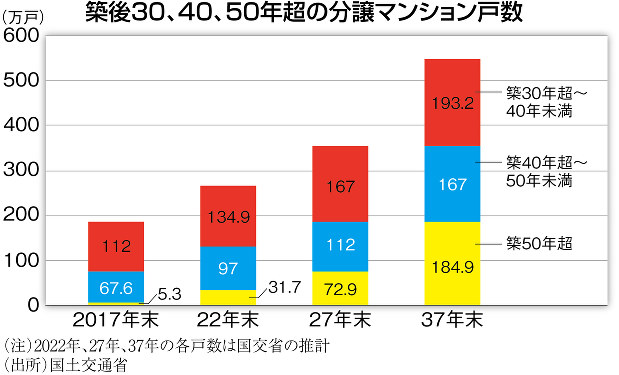 (注)2022年、27年、37年の各戸数は国交省の推計(出所)国土交通省