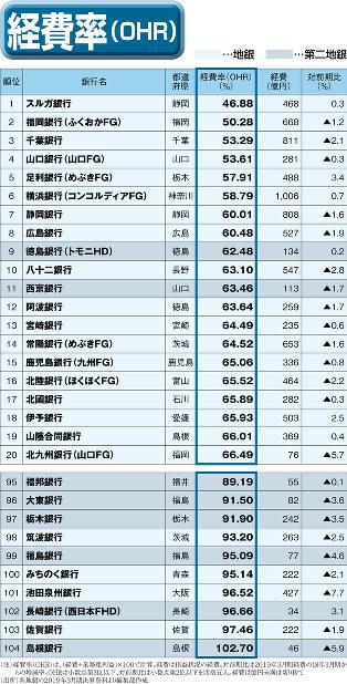 (注)経費率(OHR)は、(経費÷業務粗利益)×100で計算。経費は損益状況の経費。対前期比は2019年3月期経費の18年3月期からの増減率。OHRは小数点第3位以下、対前期比は小数点第2位以下を四捨五入。経費は億円未満は切り捨て(出所)各地銀の2019年3月期決算資料より編集部作成