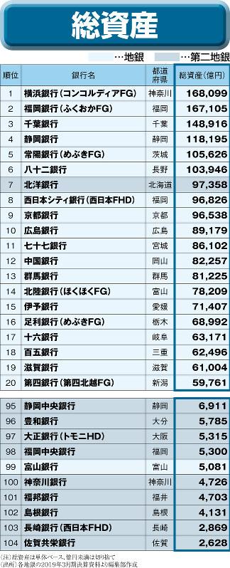 (注)総資産は単体ベース、億円未満は切り捨て(出所)各地銀の2019年3月期決算資料より編集部作成