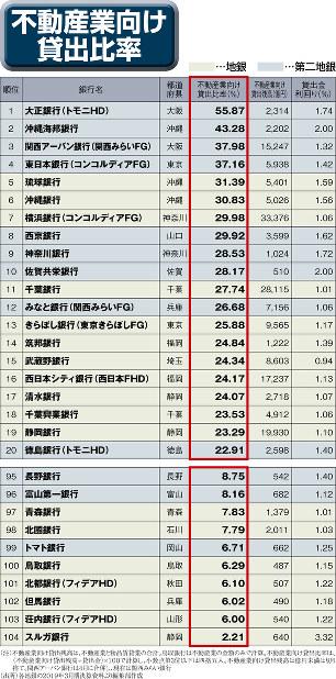 (注)不動産業向け貸出残高は、不動産業と物品賃貸業の合計。鳥取銀行は不動産業の金額のみで計算。不動産業向け貸出比率は、(不動産業向け貸出残高÷貸出金)×100で計算し、小数点第3位以下は四捨五入。不動産業向け貸出残高は億円未満は切り捨て。関西アーバン銀行は4月に合併し、現在は関西みらい銀行(出所)各地銀の2019年3月期決算資料より編集部作成