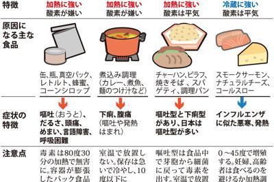 加熱や冷蔵に強い食中毒の原因菌