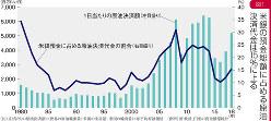 図1 米銀の預金総額に占める原油決済代金は15%に上る International Trade Center (国連)