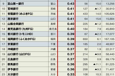 (表の注)数値は銀行単体ベースで、▲はマイナス。収益力(ROA)は、(コア業務純益÷総資産)×100で計算。表記上は同率でも、小数点第3位以下の大小で順位付けしている。コア業務純益は、一般貸し倒れ引当金繰り入れ前の業務純益から国債等債権損益を引いたもの。総資産とコア業務純益は億円未満は切り捨て。収益力(ROA)は小数点第3位以下、コア業務純益の対前期比は小数点第2位以下を四捨五入。銀行名のカッコ内は親会社でFGはフィナンシャルグループ、HDはホールディングス、FHDはフィナンシャルホールディングスの略。関西アーバン銀行と近畿大阪銀行は4月に合併し、現在は関西みらい銀行。十八銀行は4月にふくおかFGと経営統合  (出所)各地銀の2019年3月期決算資料よりエコノミスト編集部作成