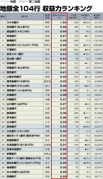 このランキング表の本文は【残る地銀・消える地銀「収益力ランキング」】 https://mainichi.jp/premier/business/articles/20190618/biz/00m/020/009000c にあります。 (表の注)数値は銀行単体ベースで、▲はマイナス。収益力(ROA)は、(コア業務純益÷総資産)×100で計算。表記上は同率でも、小数点第3位以下の大小で順位付けしている。コア業務純益は、一般貸し倒れ引当金繰り入れ前の業務純益から国債等債権損益を引いたもの。総資産とコア業務純益は億円未満は切り捨て。収益力(ROA)は小数点第3位以下、コア業務純益の対前期比は小数点第2位以下を四捨五入。銀行名のカッコ内は親会社でFGはフィナンシャルグループ、HDはホールディングス、FHDはフィナンシャルホールディングスの略。関西アーバン銀行と近畿大阪銀行は4月に合併し、現在は関西みらい銀行。十八銀行は4月にふくおかFGと経営統合  (出所)各地銀の2019年3月期決算資料よりエコノミスト編集部作成
