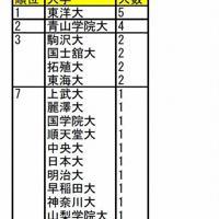 MGC出場選手(男子)の出身大学ランキング