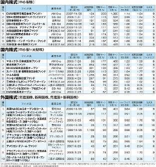 (注)2019年5月末時点。対象は国内公募型投信(DC・ミリオン・投信一任専用・ETFを除く)のうち、残高10億円以上のアクティブ型。順位は累積リターン(10年)の多い順に並べた。AMはアセットマネジメントの略。※は新規募集を一時停止中 (出所)QUICK資産運用研究所