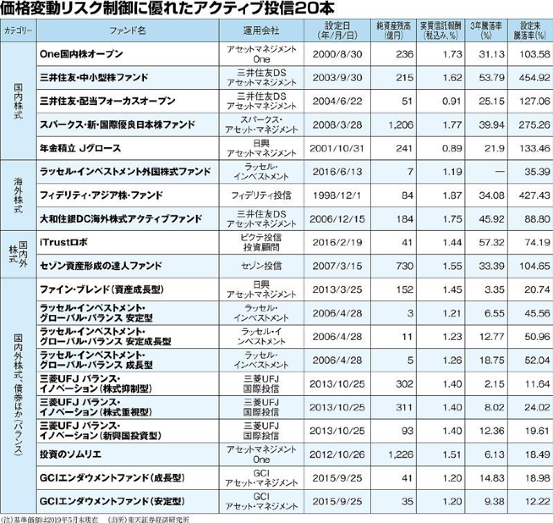 (注)基準価額は2019年5月末現在 (出所)楽天証券経済研究所