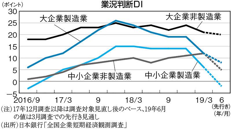 (注)17年12月調査以降は用さ対象見直し後のベース、19年6月の値は3月調査での先行き見通し (出所)日本銀行「全国企業短期経済観測調査」
