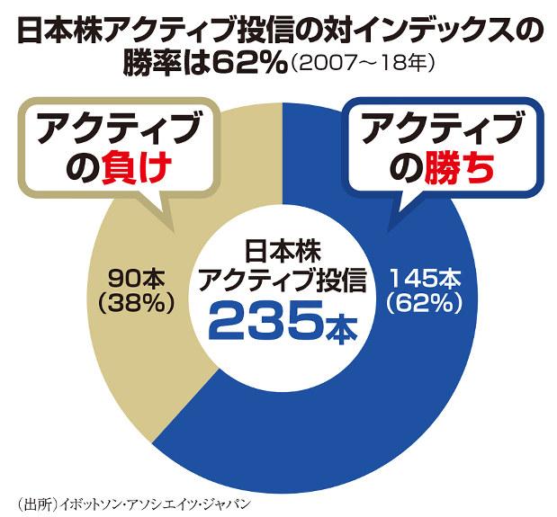 (出所)イボットソン・アソシエイツ・ジャパン