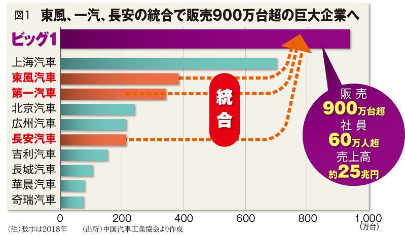 (注)数字は2018年 (出所)中国汽車工業協会より作成