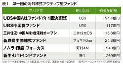 (注)データは2019年5月末日現在、ファンド名、運用会社は一部略称 (出所)モーニングスターHPより筆者作成