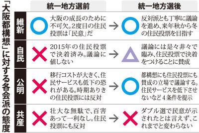 「大阪都構想」に対する各派の態度