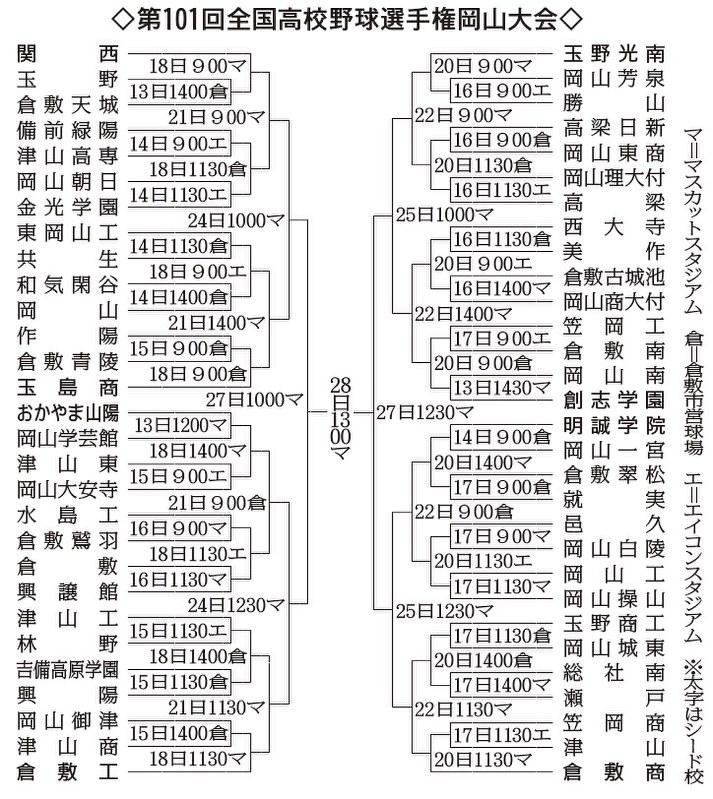 第101回全国高校野球:岡山大会 59チーム、組み合わせ決定 選手 ...