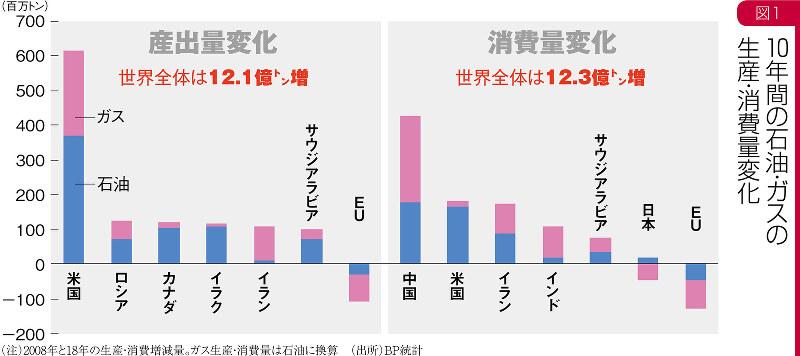 (注)2008年と18年の生産・消費増減量。ガス生産・消費量は石油に換算(出所)BP統計