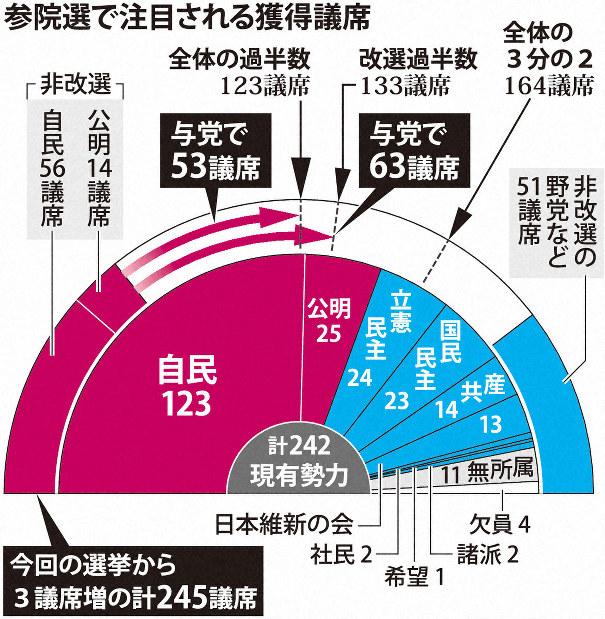 参院選、自民「低め目標」で求心力維持へ 56議席以上に自信 - 毎日新聞