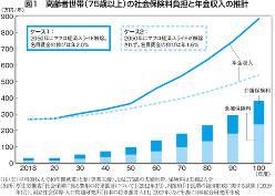 (注)夫(平均的収入で40年間就業)と妻(専業主婦)、ともに75歳の夫婦世帯。保険料は夫婦2人分。 (出所)厚生労働省「生活保障に係る費用の将来推計について」(2012年3月)、内閣府「中長期の経済財政に関する試算」(2019年1月)、国立社会保障・人口問題研究所「日本の将来推計人口」(2017年)などを基に日本総合研究所作成
