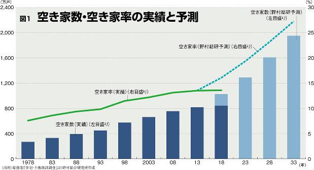 (出所)総務省「住宅・土地統計調査」より野村総合研究所作成