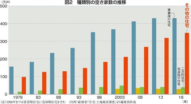 (注)1998年までは賃貸用住宅に売却用住宅を含む (出所)総務省「住宅・土地統計調査」より編集部作成