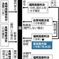 諫早湾干拓事業を巡る主な訴訟の構図