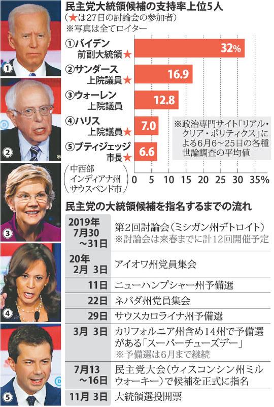 アメリカ の 大統領 選挙