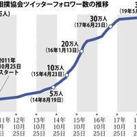 日本相撲協会ツイッターフォロワー数の推移