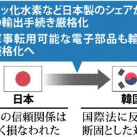 日本政府による対韓国輸出制限の内容