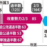参院選 焦点の議席数(定数245)
