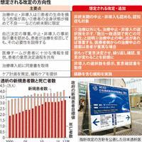 日本透析医学会の透析治療指針の主要点と想定される改定の方向性