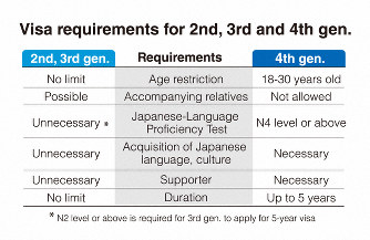 4th-generation Japanese visa applicants hamstrung by language, age