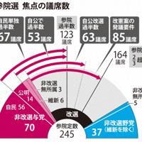 参院選 焦点の議席数