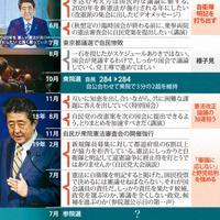 国政選挙の前後で変わる首相の憲法を巡る発言